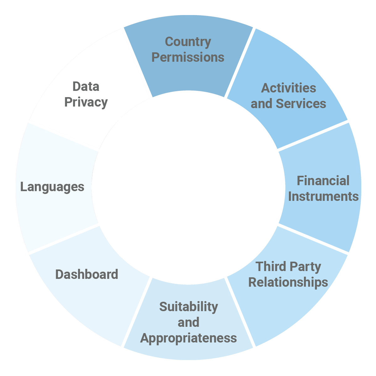 PASS Workflow Configurations